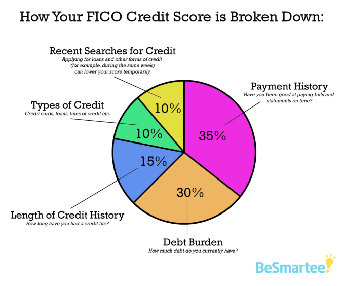 FICO-credit-score-is-broken-down
